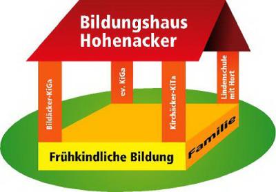 Logo Bildungshaus