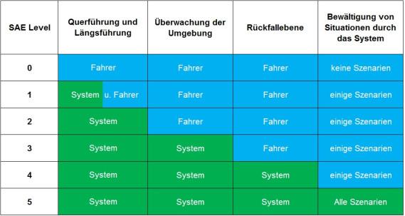Tabelle Automatisierungsgrade nach SAE 2014