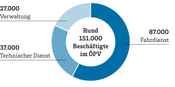 Kreisdiagramm zur Verteilung der rund 151.000 Beschäftigten im ÖPV. Hiervon sind 87.000 im Fahrdienst tätig, 37.000 im Technischen Dienst und 27.000 in der Verwaltung