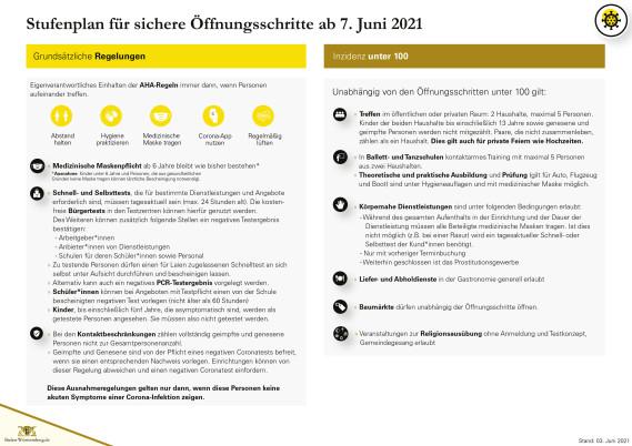 Öffnungsschritte Stufenplan Stand 03.06.2021 - Seite 1