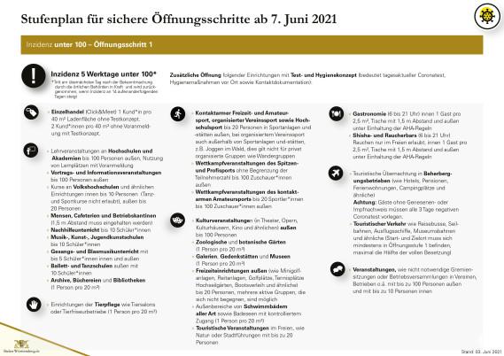 Öffnungsschritte Stufenplan Stand 03.06.2021 - Seite 2