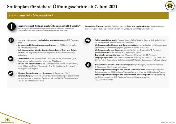 Öffnungsschritte Stufenplan Stand 03.06.2021 - Seite 3