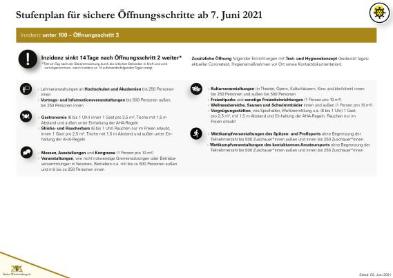 Öffnungsschritte Stufenplan Stand 03.06.2021 - Seite 4