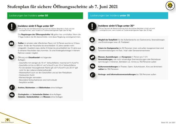 Öffnungsschritte Stufenplan Stand 03.06.2021 - Seite 5